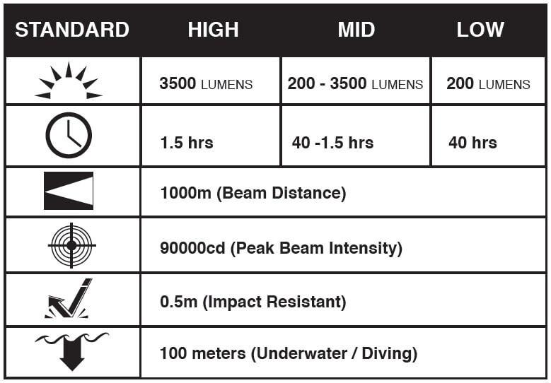 Varilux 3500 Lumen Rechargeable Dive Light   Underwater Equipment   Northern Diver