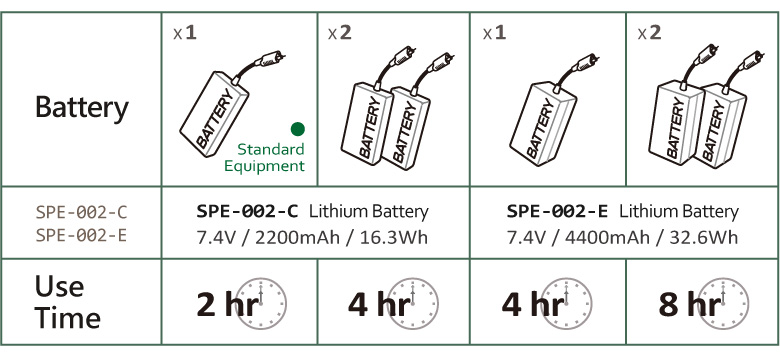 Thermalution® Green Grade Plus batteries